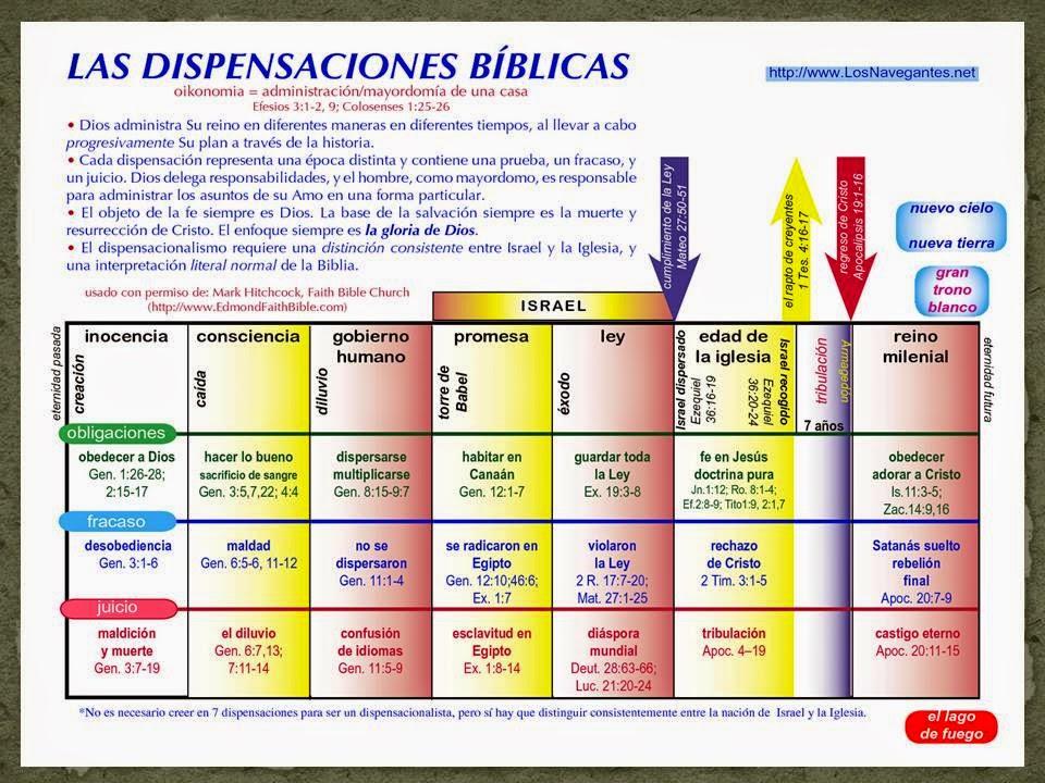 Las siete dispensaciones según la Biblia2.jpg