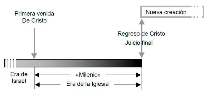 AMILENIALISMO -GRÁFICA
