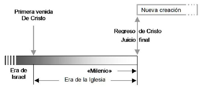 POSTMILENIALISMO TRADICIONAL - GRÁFICA