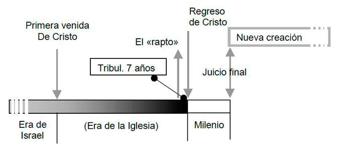 PREMILENIALISMO DISPENSACIONAL - GRÁFICA