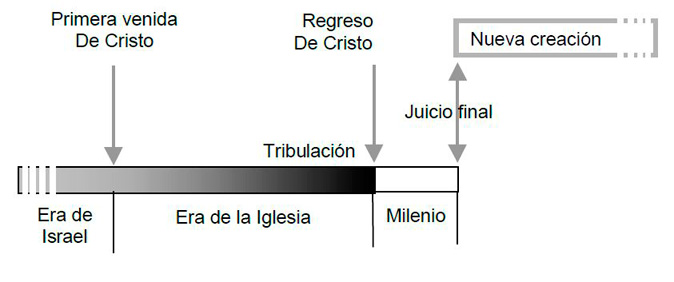 PREMILENIALISMO TRADICIONAL -GRÁFICA